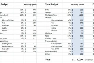 This chart shows you how to spend and save money
