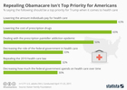 Repealing Obamacare isn't public's top priority